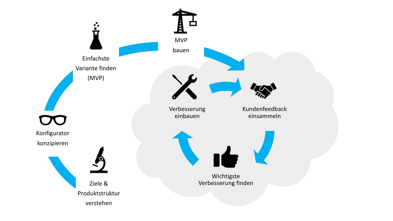 ObjectCode GmbH Konfigurator Budget